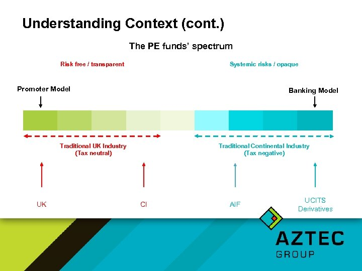 Understanding Context (cont. ) The PE funds' spectrum Risk free / transparent Systemic risks
