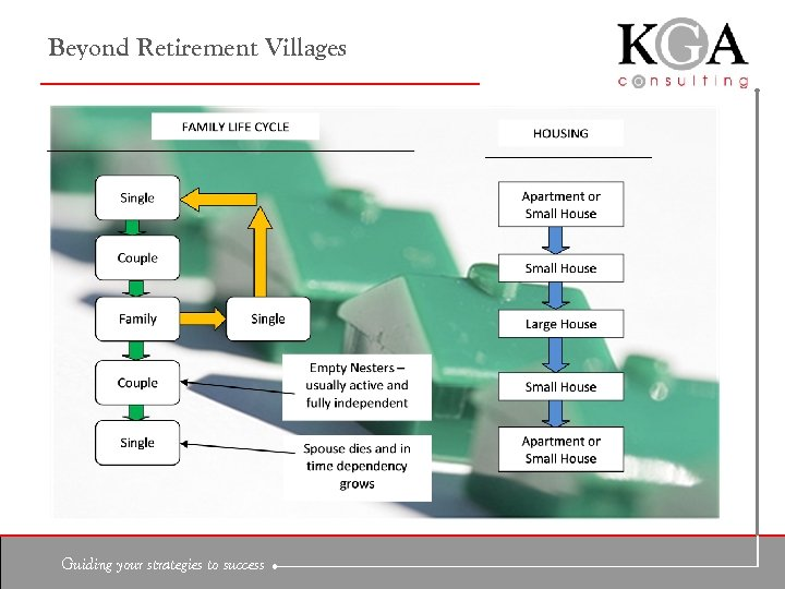 Beyond Retirement Villages Guiding your strategies to success
