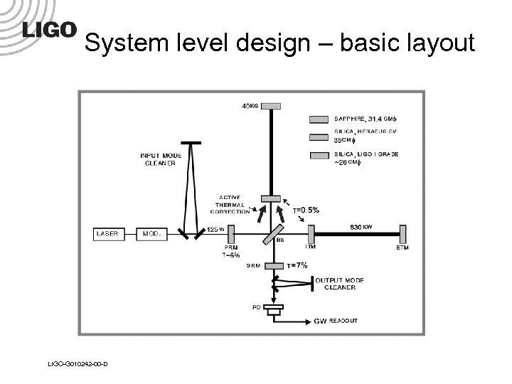 System level design – basic layout LIGO-G 010242 -00 -D