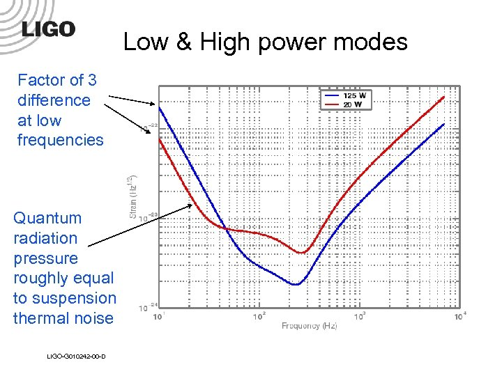 Low & High power modes Factor of 3 difference at low frequencies Quantum radiation