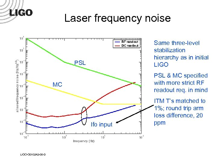 Laser frequency noise Same three-level stabilization hierarchy as in initial LIGO PSL & MC