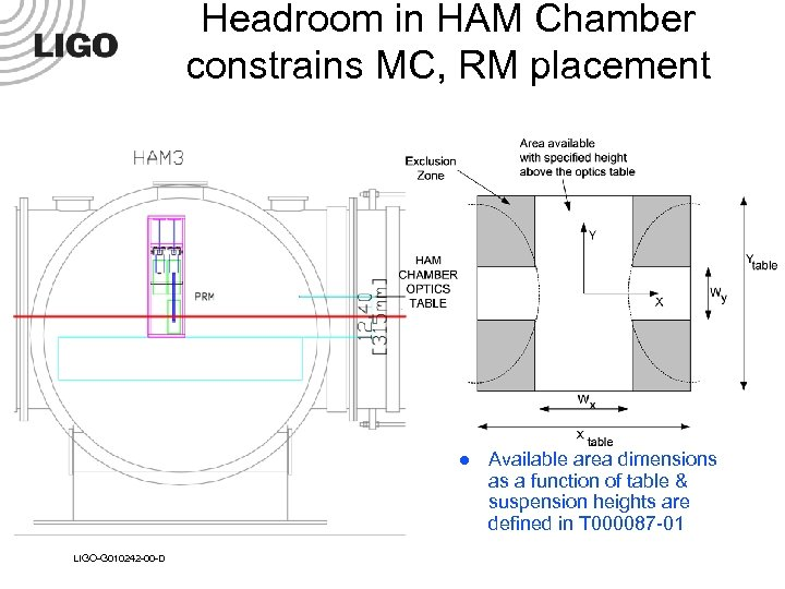 Headroom in HAM Chamber constrains MC, RM placement l LIGO-G 010242 -00 -D Available
