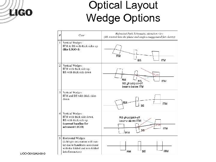 Optical Layout Wedge Options LIGO-G 010242 -00 -D