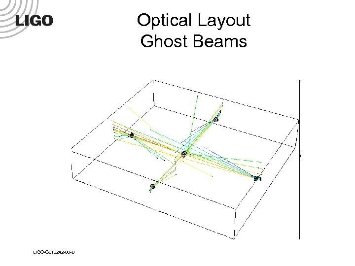 Optical Layout Ghost Beams LIGO-G 010242 -00 -D