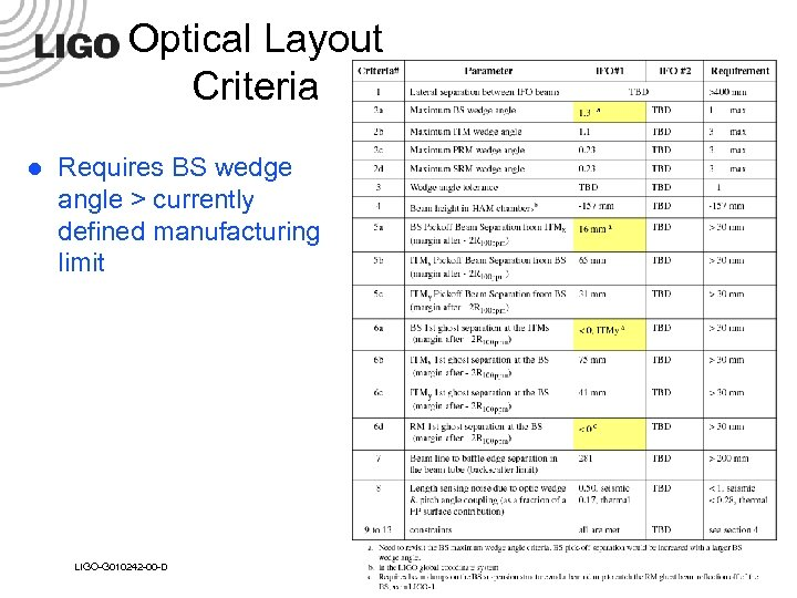 Optical Layout Criteria l Requires BS wedge angle > currently defined manufacturing limit LIGO-G