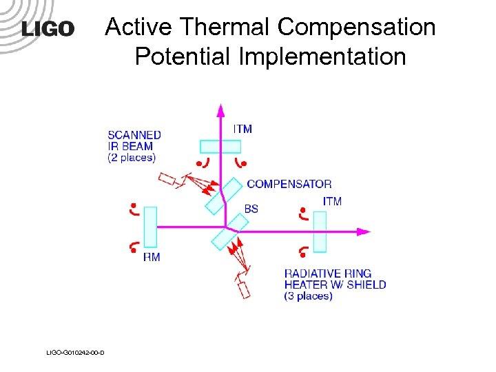 Active Thermal Compensation Potential Implementation LIGO-G 010242 -00 -D