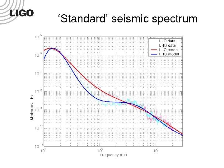 'Standard' seismic spectrum LIGO-G 010242 -00 -D