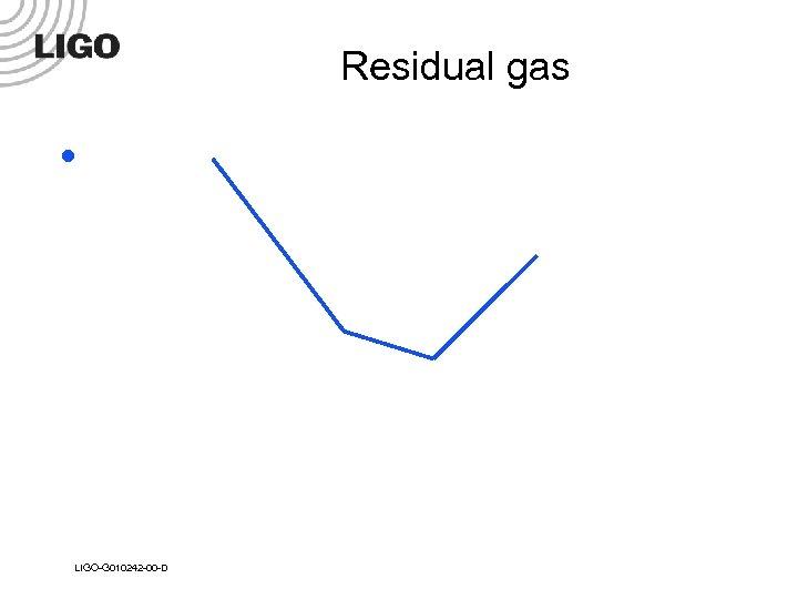 Residual gas l LIGO-G 010242 -00 -D
