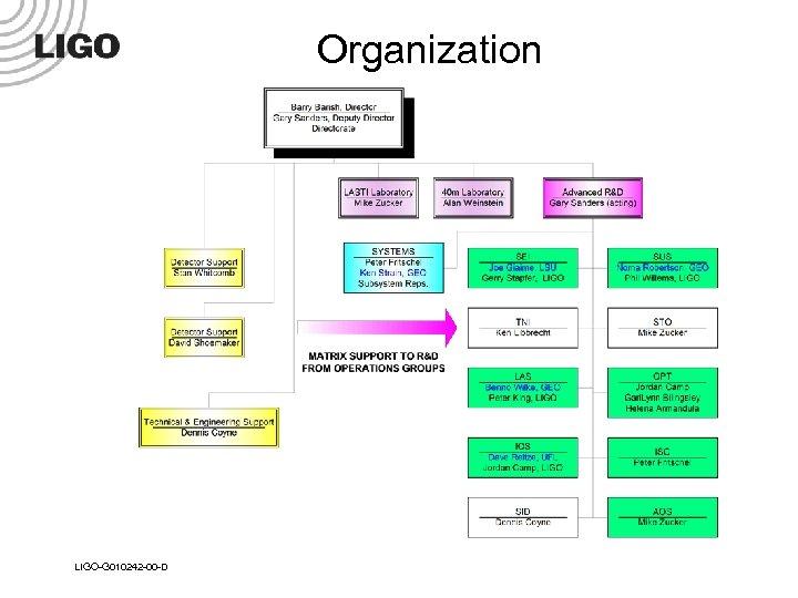 Organization LIGO-G 010242 -00 -D
