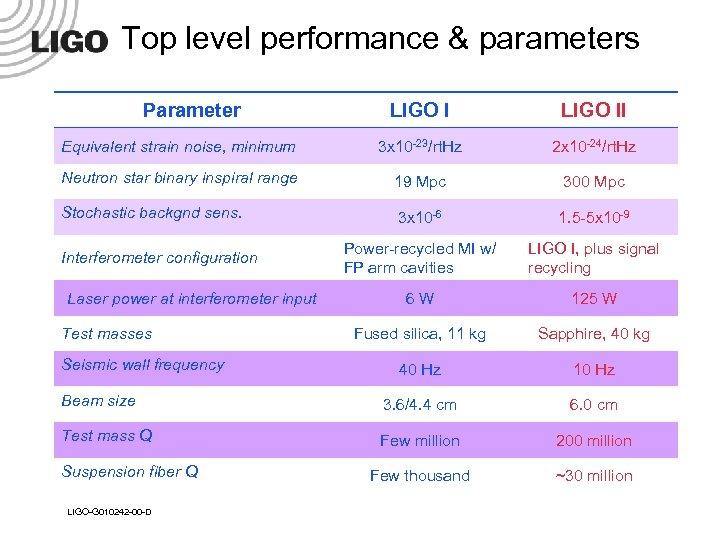 Top level performance & parameters Parameter LIGO II Equivalent strain noise, minimum 3 x