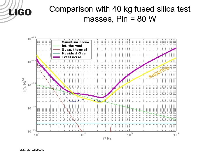 Comparison with 40 kg fused silica test masses, Pin = 80 W hire app