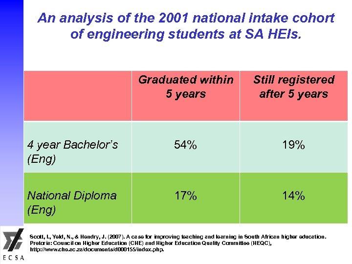 An analysis of the 2001 national intake cohort of engineering students at SA HEIs.