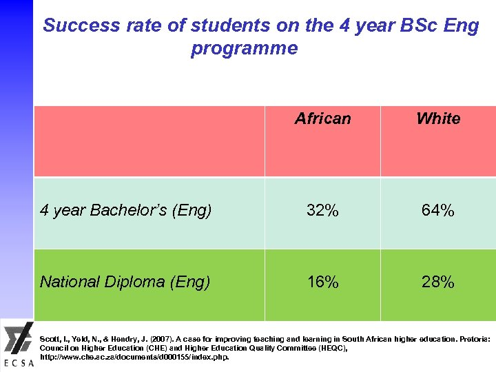 Success rate of students on the 4 year BSc Eng programme African White 4
