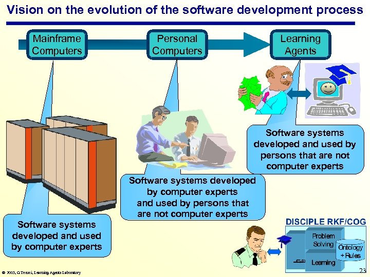 Vision on the evolution of the software development process Mainframe Computers Personal Computers Learning