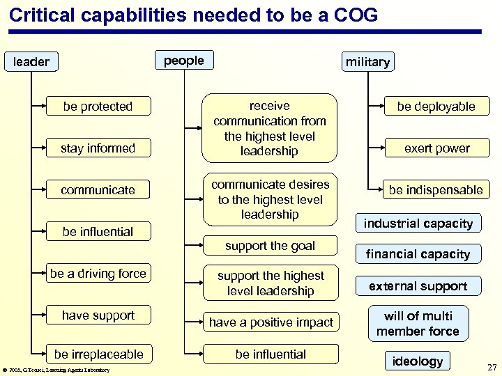 Critical capabilities needed to be a COG people leader be protected stay informed communicate
