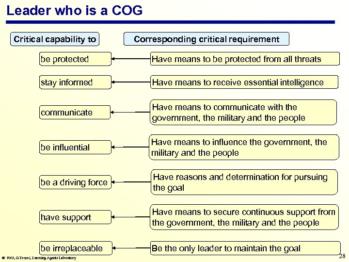 Leader who is a COG Critical capability to Corresponding critical requirement be protected Have