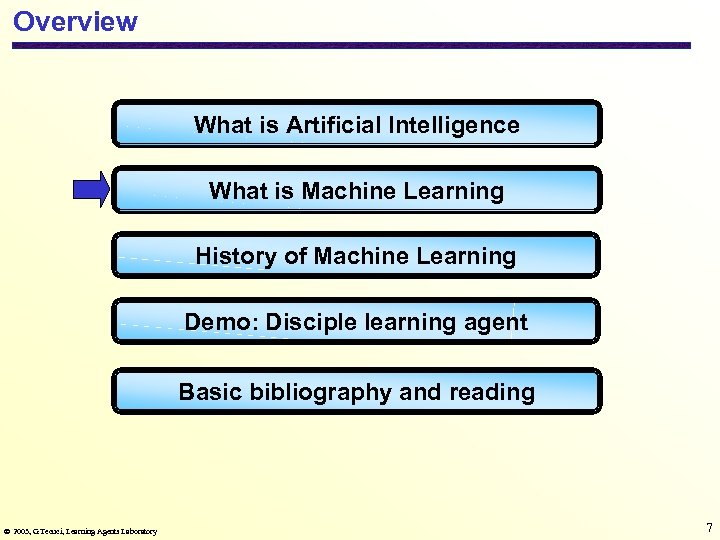 Overview What is Artificial Intelligence What is Machine Learning History of Machine Learning Demo: