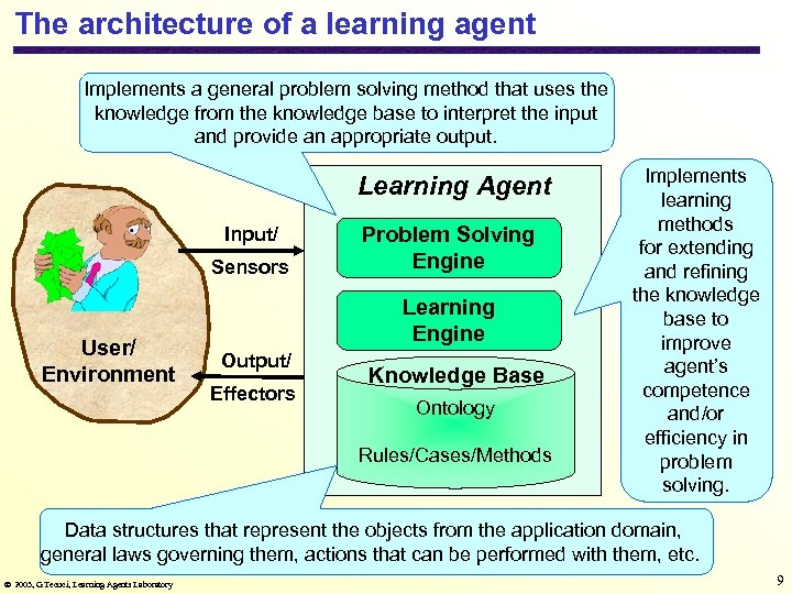 The architecture of a learning agent Implements a general problem solving method that uses