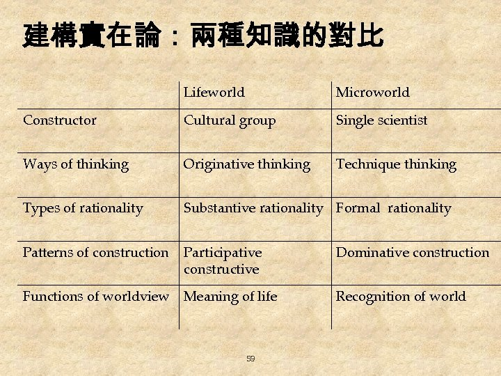 建構實在論:兩種知識的對比 Lifeworld Microworld Constructor Cultural group Single scientist Ways of thinking Originative thinking Technique
