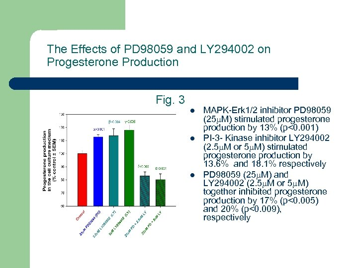 The Effects of PD 98059 and LY 294002 on Progesterone Production Fig. 3 l