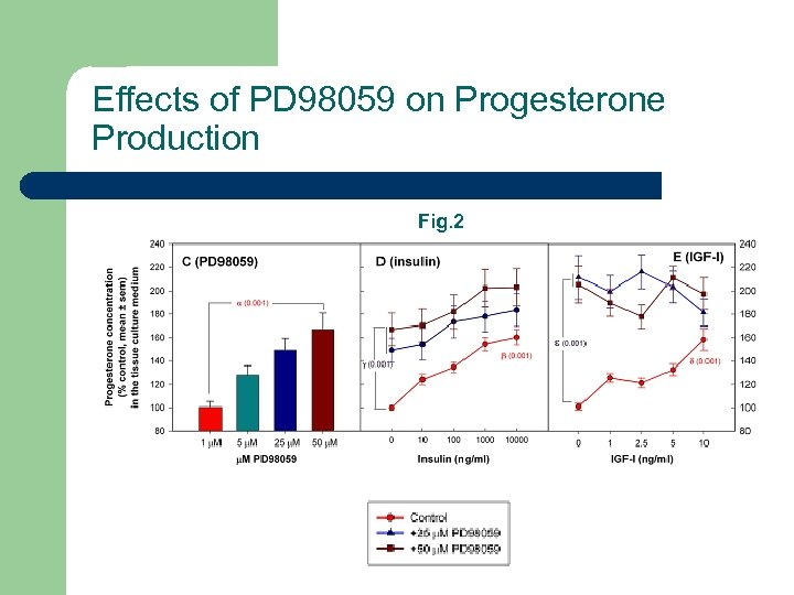 Effects of PD 98059 on Progesterone Production Fig. 2