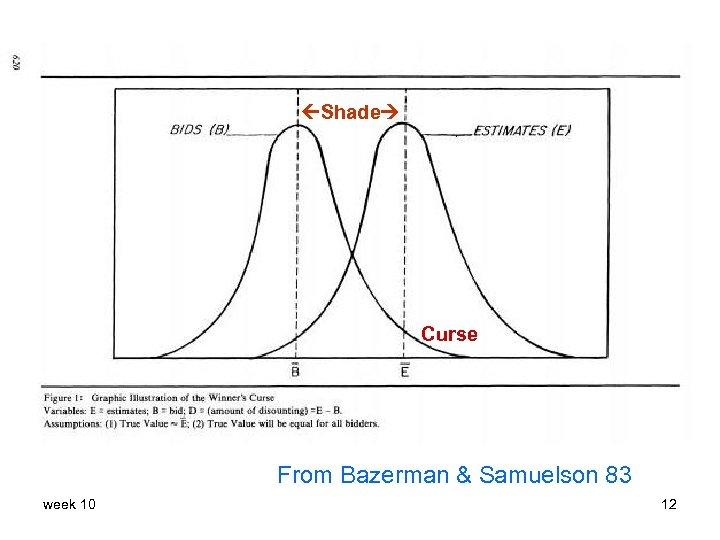 Shade Curse From Bazerman & Samuelson 83 week 10 12