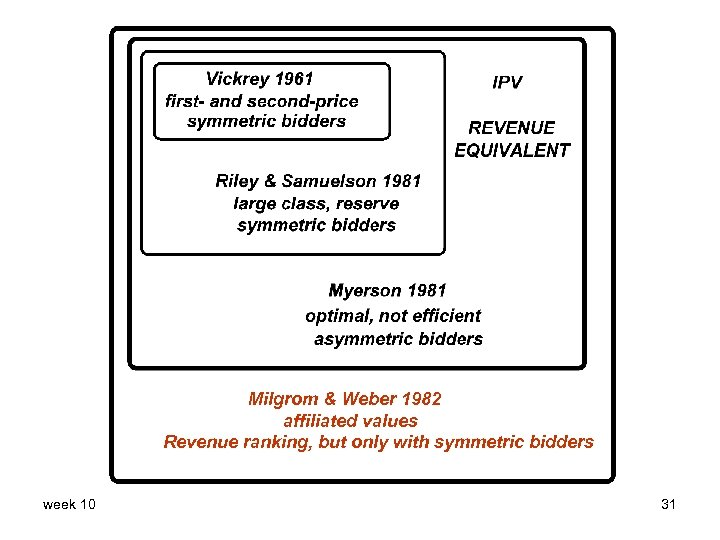 Milgrom & Weber 1982 affiliated values Revenue ranking, but only with symmetric bidders week