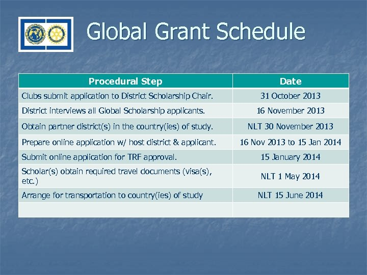 Global Grant Schedule Procedural Step Clubs submit application to District Scholarship Chair. District interviews