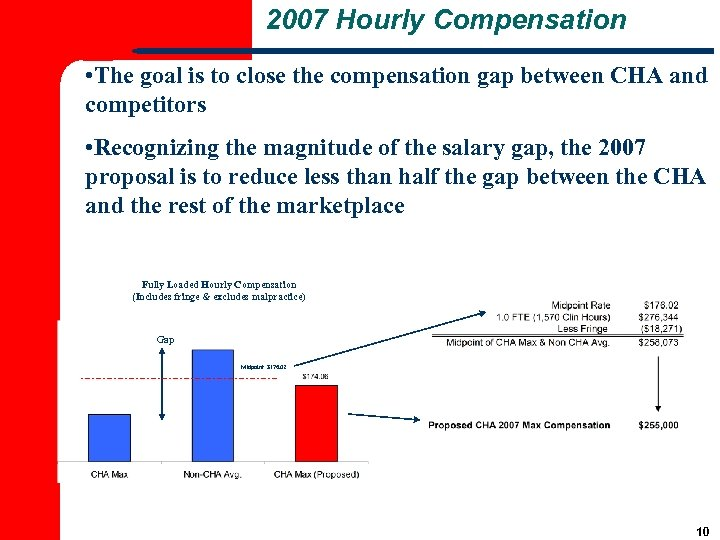 2007 Hourly Compensation • The goal is to close the compensation gap between CHA