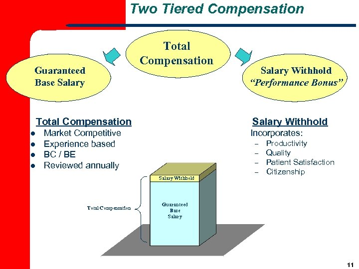 Two Tiered Compensation Total Compensation Guaranteed Base Salary Total Compensation l l Salary Withhold