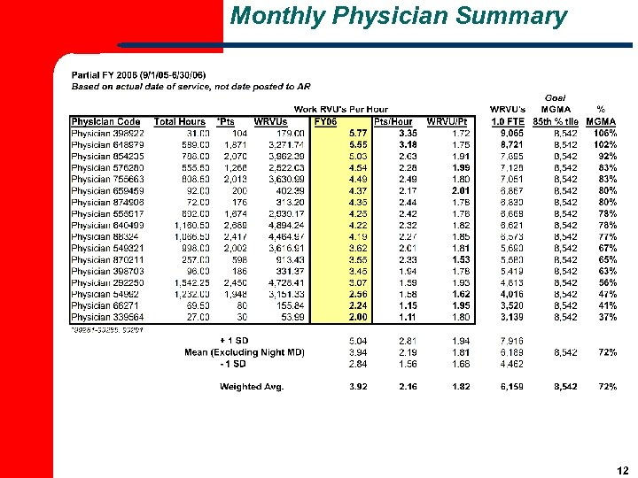 Monthly Physician Summary 12