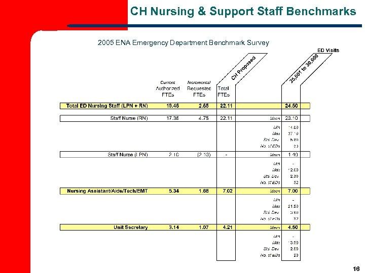 CH Nursing & Support Staff Benchmarks 2005 ENA Emergency Department Benchmark Survey 16