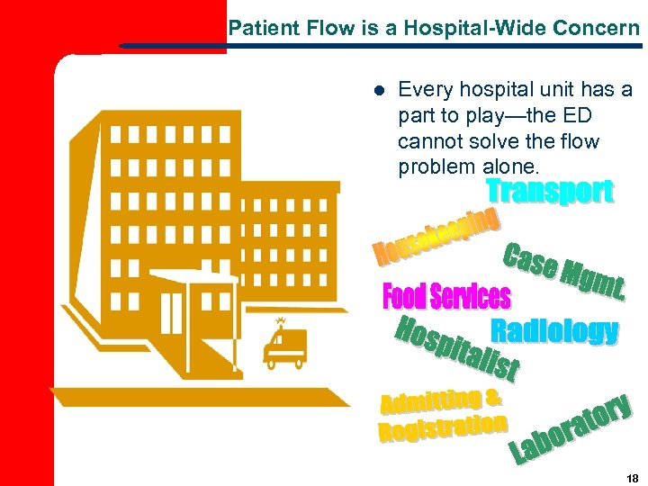 Patient Flow is a Hospital-Wide Concern l Every hospital unit has a part to