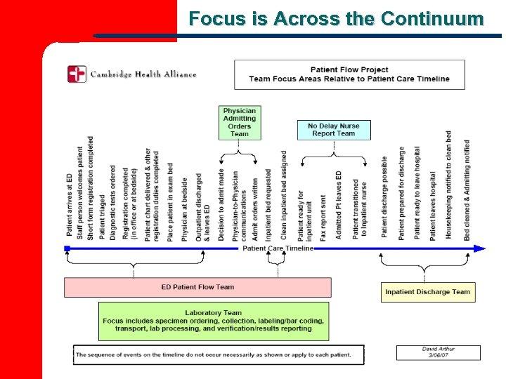 Focus is Across the Continuum 22 22