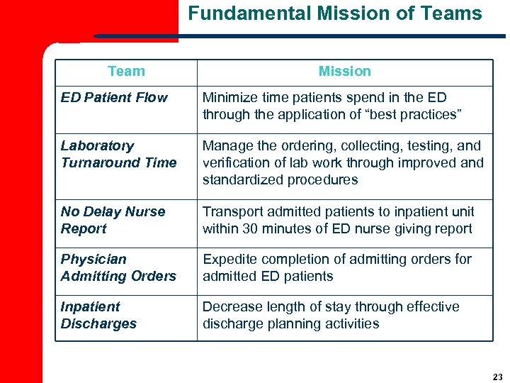 Fundamental Mission of Teams Team Mission ED Patient Flow Minimize time patients spend in