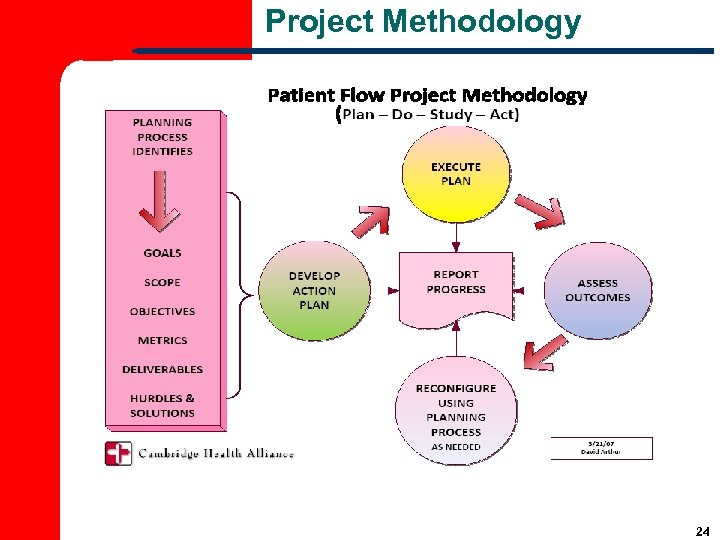 Project Methodology 24