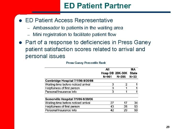 ED Patient Partner l ED Patient Access Representative – – l Ambassador to patients
