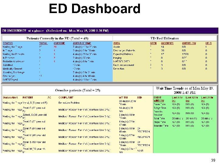 ED Dashboard 39 39