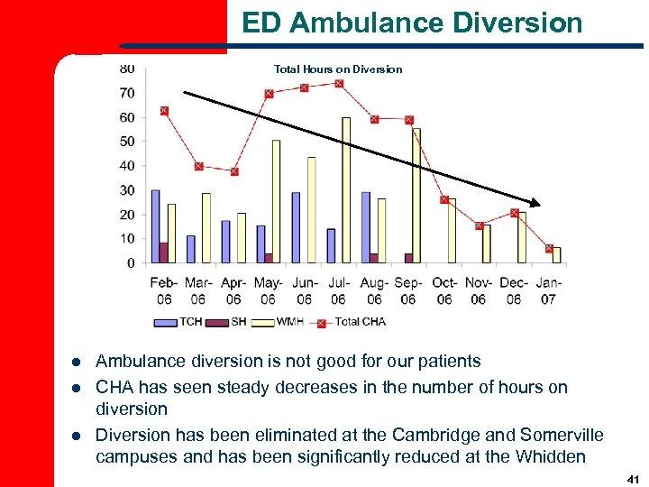 ED Ambulance Diversion Total Hours on Diversion l l l Ambulance diversion is not
