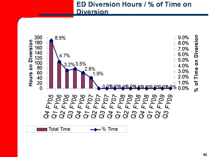 ED Diversion Hours / % of Time on Diversion 42