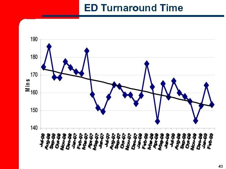 ED Turnaround Time 43