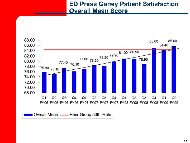 ED Press Ganey Patient Satisfaction Overall Mean Score 44