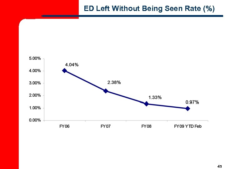 ED Left Without Being Seen Rate (%) 45
