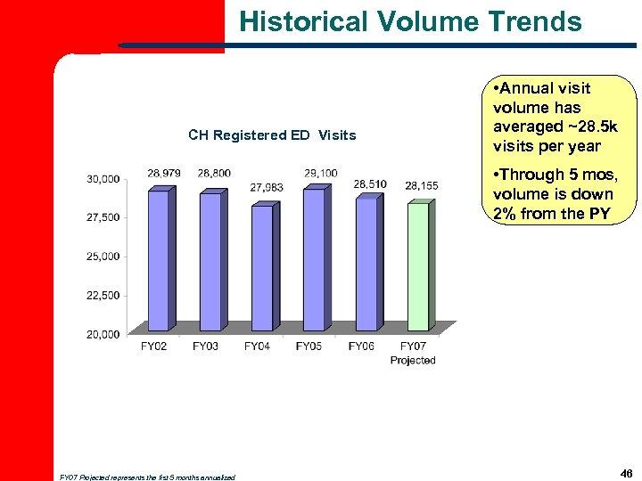 Historical Volume Trends CH Registered ED Visits • Annual visit volume has averaged ~28.