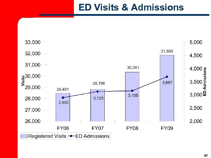 ED Visits & Admissions 47