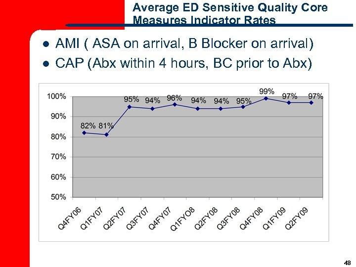 Average ED Sensitive Quality Core Measures Indicator Rates l l AMI ( ASA on