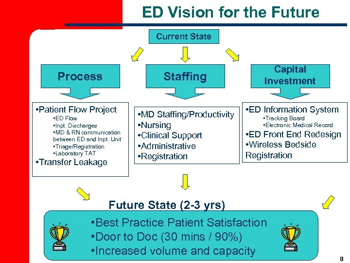 ED Vision for the Future Current State Process • Patient Flow Project • ED