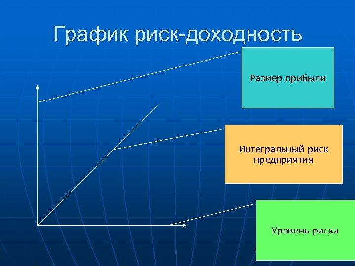 График риск-доходность Размер прибыли Интегральный риск предприятия Уровень риска
