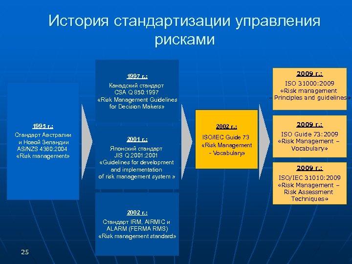 История стандартизации управления рисками 2009 г. : 1997 г. : ISO 31000: 2009 «Risk