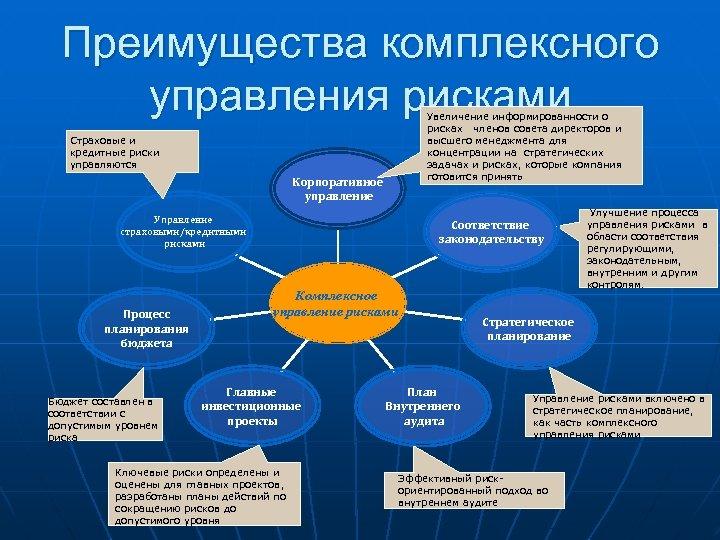 Преимущества комплексного управления рисками Увеличение информированности о рисках членов совета директоров и высшего менеджмента